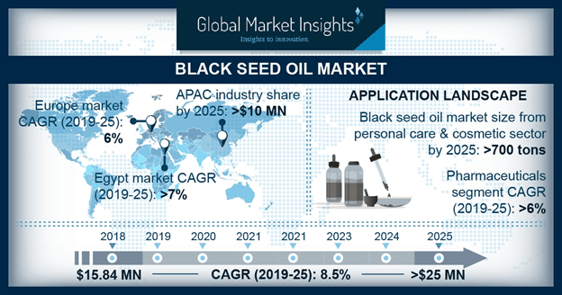 Black Seed Oil Market