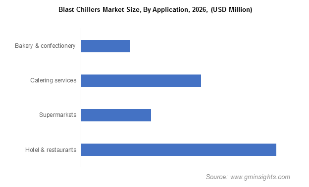 Blast Chillers Market By Application