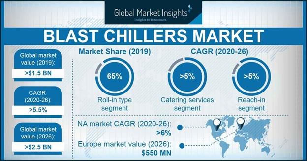 Blast Chillers Market
