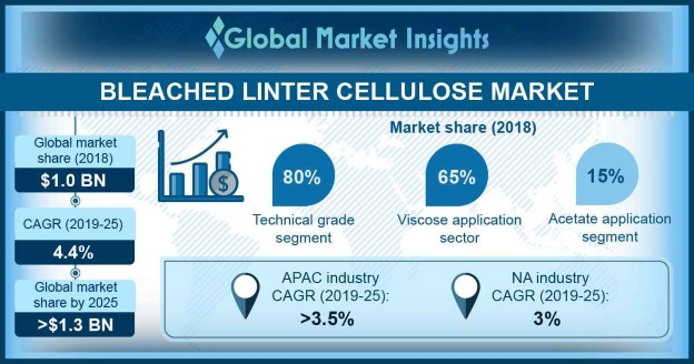 Bleached Linter Cellulose Market