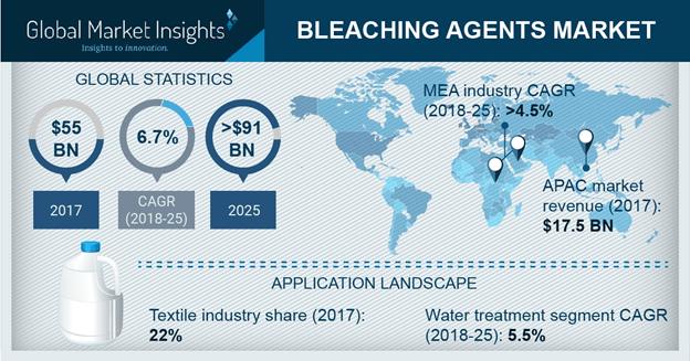 Bleaching Agents Market