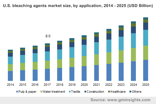 U.S. bleaching agents market size, by application, 2014 - 2025 (USD Billion)