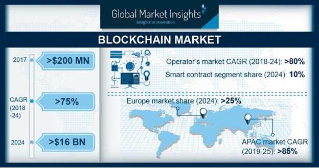 LATAM Blockchain Technology Market Share, By Country, 2017