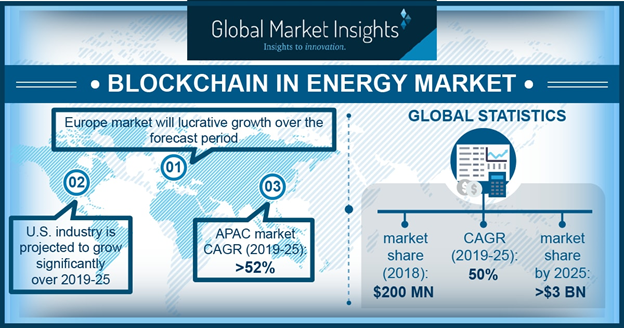 Blockchain Technology in Energy Market