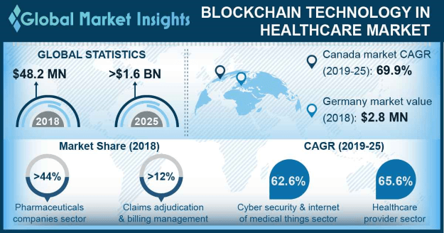 Global Blockchain in Energy Market Size, By Region, 2018 & 2025 (USD Million)