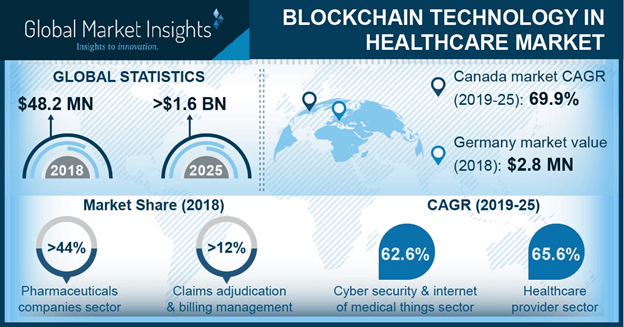 Germany Blockchain Technology in Healthcare Market, By Application, 2018 & 2025 (USD Million)