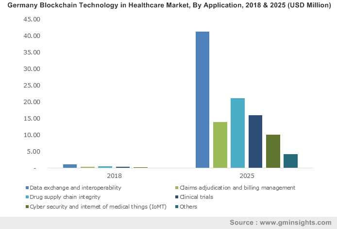 U.S. blockchain technology in healthcare market, by application, 2018 & 2025 (USD Million)