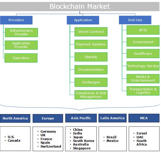 Blockchain Market Segmentation