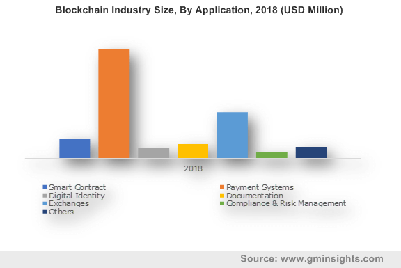 Blockchain Industry Size, By Application, 2018 (USD Million)