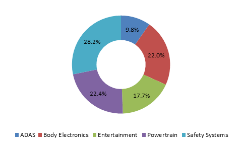Automotive electronics market share, by application, 2015