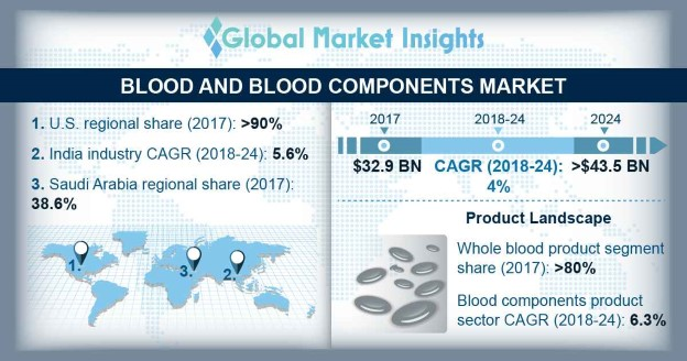 U.S. Blood and Blood Components Market, By Application, 2017 & 2024 (USD Mn)