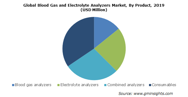 Global Blood Gas and Electrolyte Analyzers Market