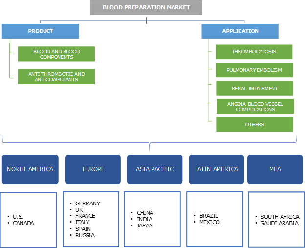 Blood Preparation Market Segmentation