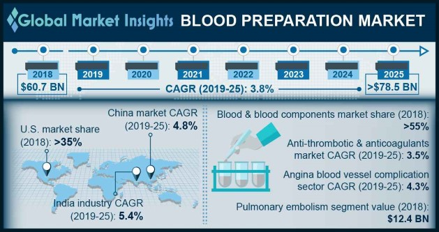 Blood preparation market