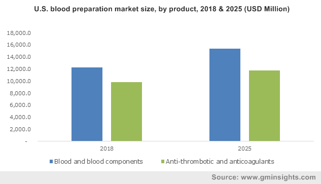 U.S. Blood Preparation Market Size, by Product, 2012- 2024 (USD Million)