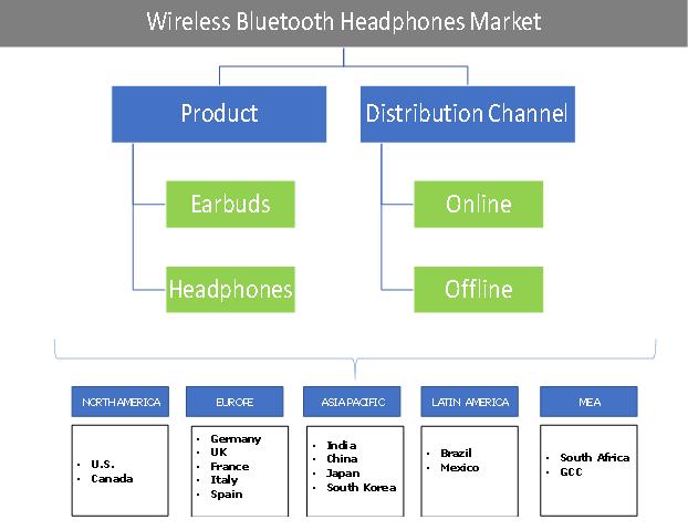 Bluetooth Headphones Market