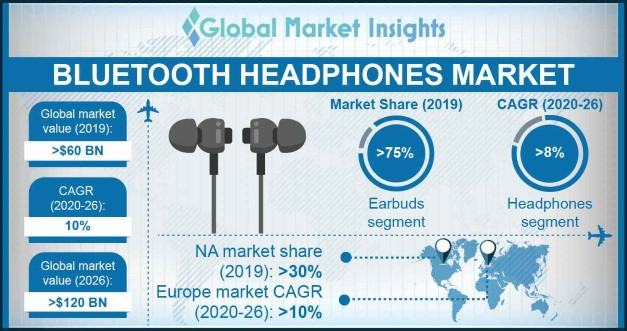 Bluetooth Headphones Market