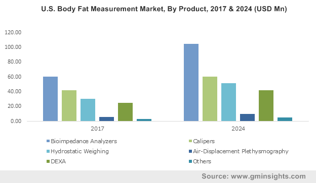 U.S. Body Fat Measurement Market, By Product, 2017 & 2024 (USD Mn)