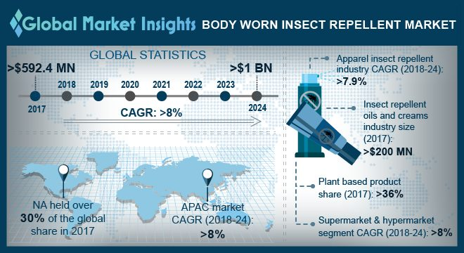 U.S Body Worn Insect Repellent Oils & Creams Market, 2017 & 2024 (Kilo Tons)