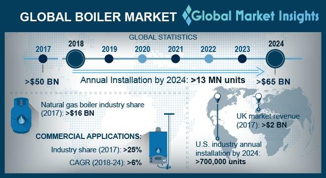 Global Boiler Market