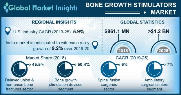 Bone Growth Stimulators Market