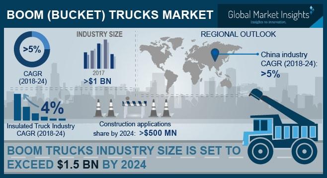 Boom Trucks (Bucket Trucks) Market