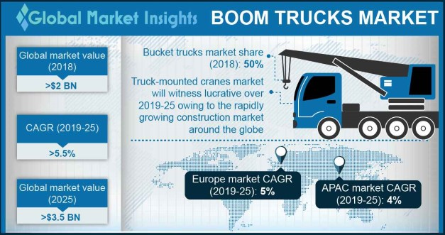 UK boom trucks market, by application, 2018 & 2025 (USD Million)
