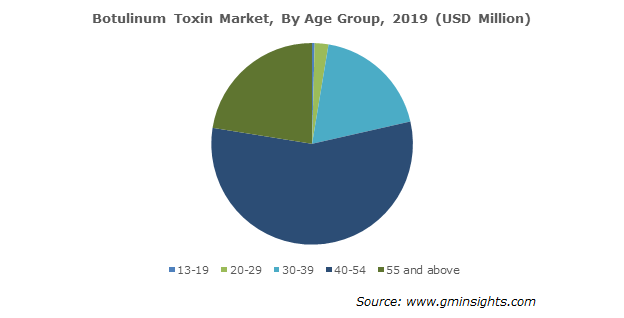 Botulinum Toxin Market By Age Group
