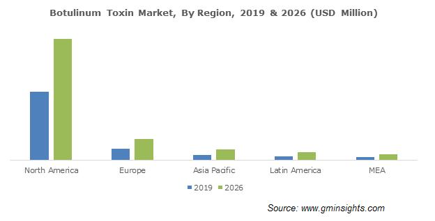 Botulinum Toxin Market By Region