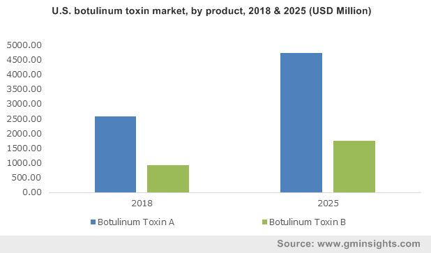 U.S. botulinum toxin market, by product, 2018 & 2025 (USD Million)