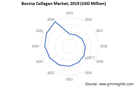 Bovine Collagen Market