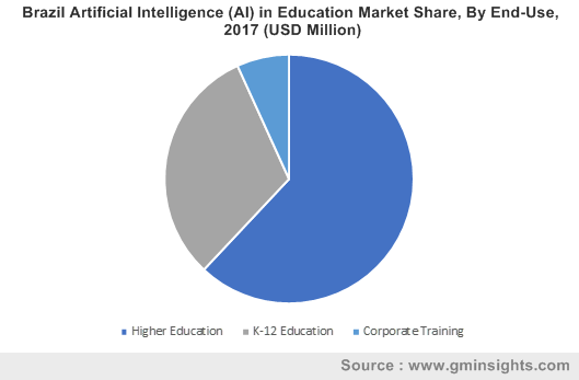 Brazil Artificial Intelligence (AI) in Education Market Share, By End-Use, 2017 (USD Million)