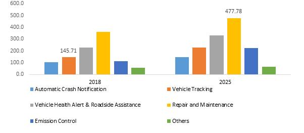 Brazil Automotive Diagnostic Scan Tools Market Revenue, By Application, 2018 & 2025 (USD Million)