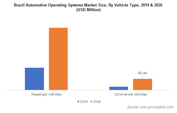 Brazil Automotive OS Market Size