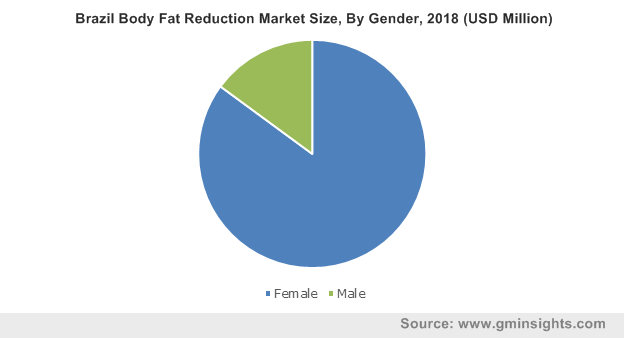 Brazil Body Fat Reduction Market Size, By Gender, 2018 (USD Million)