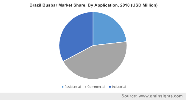 Brazil Busbar Market Share, By Application, 2018 (USD Million)