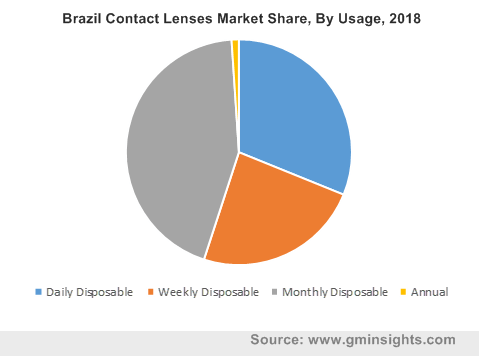Brazil Contact Lenses Market Share, By Usage, 2018
