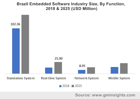 Brazil Embedded Software Industry Size, By Function, 2018 & 2025 (USD Million)
