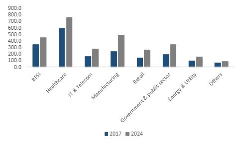Brazil Enterprise Networking Industry Size, By Application, 2017 & 2024 (USD Million)