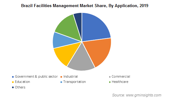 Brazil Facilities Management Market Share