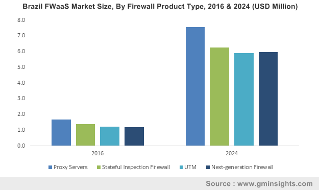 Brazil FWaaS Market By Firewall Product Type