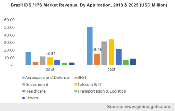 Brazil IDS / IPS Market By Application