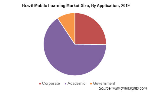 Brazil Mobile Learning Market