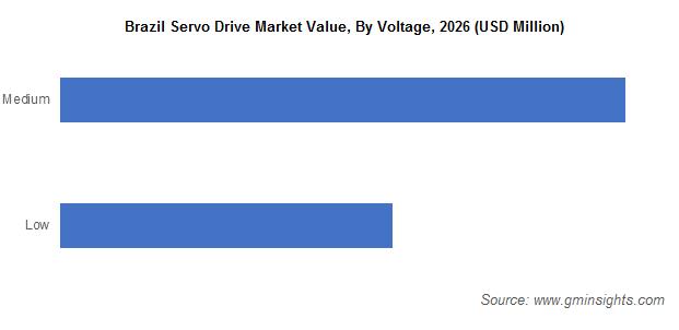 Brazil Servo Drive Market