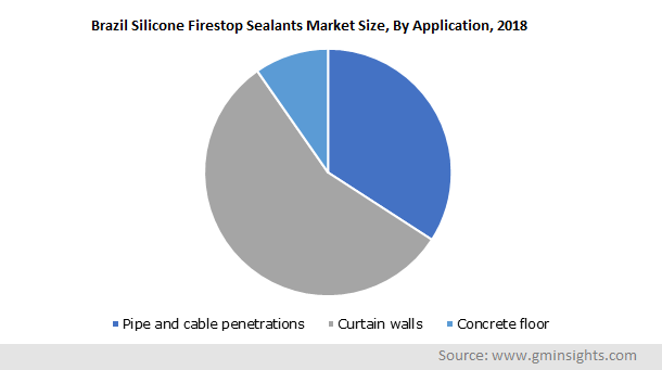 Brazil Silicone Firestop Sealants Market Size, By Application, 2018