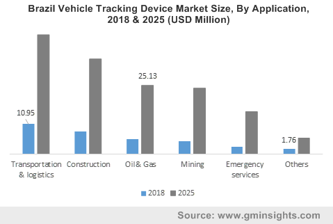 Brazil Vehicle Tracking Device Market Size, By Application, 2018 & 2025 (USD Million)
