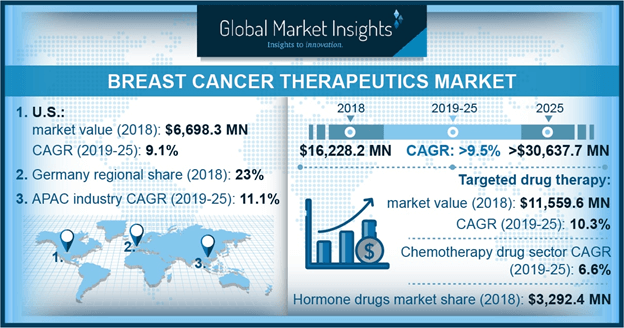 U.S. breast cancer therapeutics market, by product, 2018 & 2025 (USD Million)