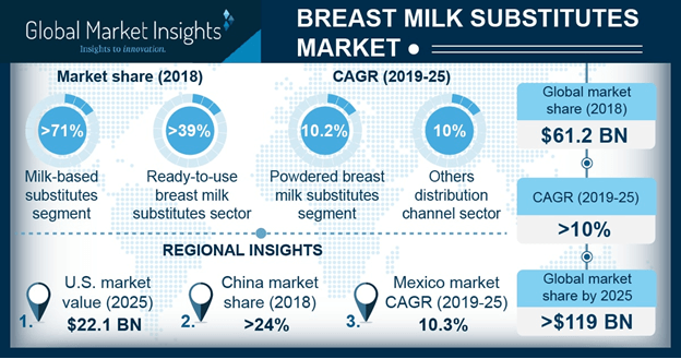 Breast Milk Substitutes Market