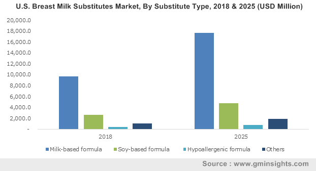 U.S. Breast Milk Substitutes Market, By Substitute Type, 2018 & 2025 (USD Million)