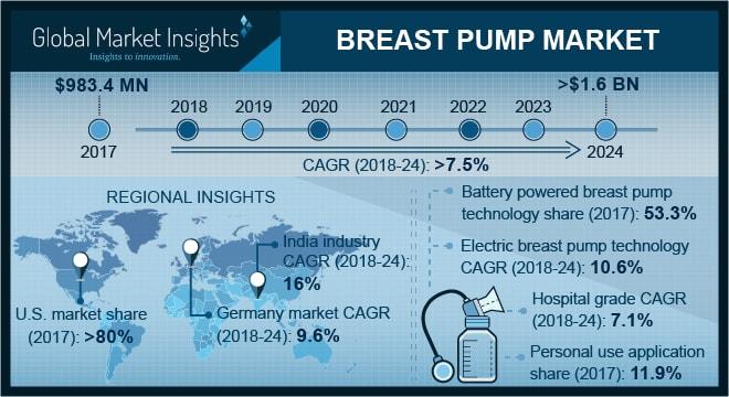 Breast Pump Market
